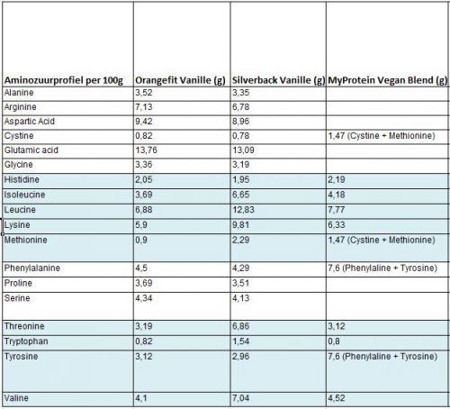 Aminozuurprofiel vegan proteïne poeder