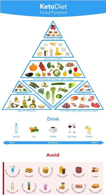 Keto-dieet-voedsel